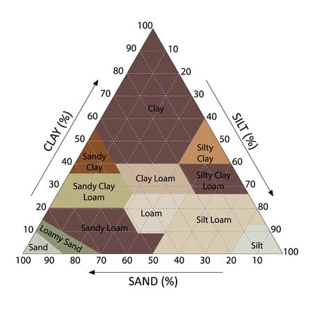 clay soil percent category illustration